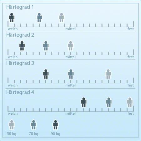 haertegrade_bei_matratzen_tabelle